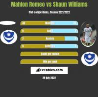 Mahlon Romeo vs Shaun Williams h2h player stats