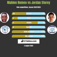Mahlon Romeo vs Jordan Storey h2h player stats