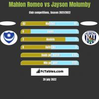 Mahlon Romeo vs Jayson Molumby h2h player stats