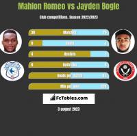 Mahlon Romeo vs Jayden Bogle h2h player stats