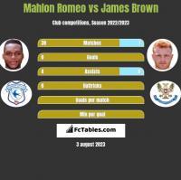 Mahlon Romeo vs James Brown h2h player stats