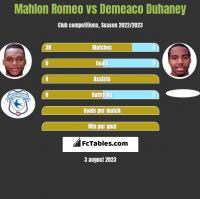 Mahlon Romeo vs Demeaco Duhaney h2h player stats