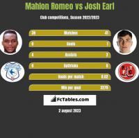 Mahlon Romeo vs Josh Earl h2h player stats