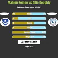 Mahlon Romeo vs Alfie Doughty h2h player stats