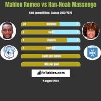 Mahlon Romeo vs Han-Noah Massengo h2h player stats