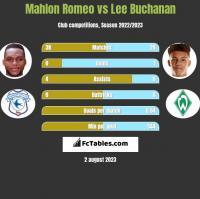 Mahlon Romeo vs Lee Buchanan h2h player stats