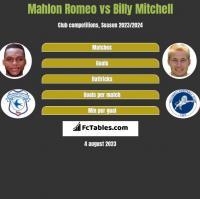 Mahlon Romeo vs Billy Mitchell h2h player stats