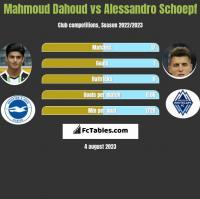 Mahmoud Dahoud vs Alessandro Schoepf h2h player stats