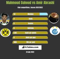 Mahmoud Dahoud vs Amir Abrashi h2h player stats