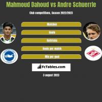 Mahmoud Dahoud vs Andre Schuerrle h2h player stats