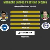 Mahmoud Dahoud vs Bastian Oczipka h2h player stats