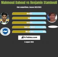 Mahmoud Dahoud vs Benjamin Stambouli h2h player stats