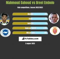 Mahmoud Dahoud vs Breel Embolo h2h player stats