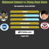 Mahmoud Dahoud vs Chang-Hoon Kwon h2h player stats