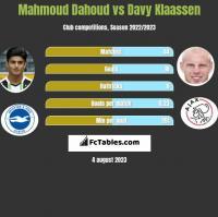 Mahmoud Dahoud vs Davy Klaassen h2h player stats