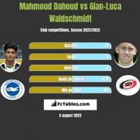 Mahmoud Dahoud vs Gian-Luca Waldschmidt h2h player stats