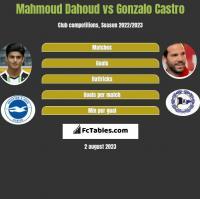 Mahmoud Dahoud vs Gonzalo Castro h2h player stats