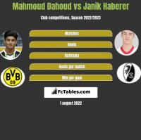 Mahmoud Dahoud vs Janik Haberer h2h player stats