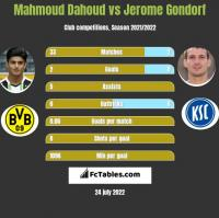 Mahmoud Dahoud vs Jerome Gondorf h2h player stats