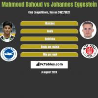 Mahmoud Dahoud vs Johannes Eggestein h2h player stats