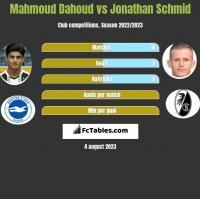 Mahmoud Dahoud vs Jonathan Schmid h2h player stats
