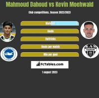 Mahmoud Dahoud vs Kevin Moehwald h2h player stats
