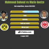 Mahmoud Dahoud vs Mario Goetze h2h player stats