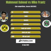 Mahmoud Dahoud vs Mike Frantz h2h player stats