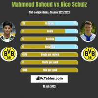 Mahmoud Dahoud vs Nico Schulz h2h player stats
