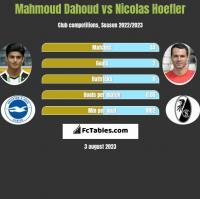 Mahmoud Dahoud vs Nicolas Hoefler h2h player stats