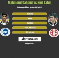 Mahmoud Dahoud vs Nuri Sahin h2h player stats