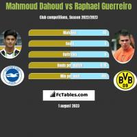Mahmoud Dahoud vs Raphael Guerreiro h2h player stats