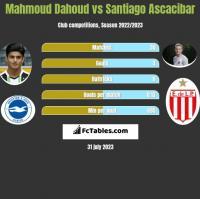 Mahmoud Dahoud vs Santiago Ascacibar h2h player stats