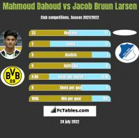 Mahmoud Dahoud vs Jacob Bruun Larsen h2h player stats