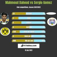 Mahmoud Dahoud vs Sergio Gomez h2h player stats