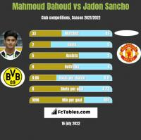 Mahmoud Dahoud vs Jadon Sancho h2h player stats
