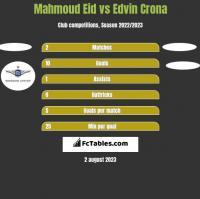 Mahmoud Eid vs Edvin Crona h2h player stats