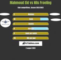 Mahmoud Eid vs Nils Froeling h2h player stats