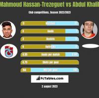 Mahmoud Hassan-Trezeguet vs Abdul Khalili h2h player stats