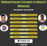 Mahmoud Hassan-Trezeguet vs Ahmed El Mohamady h2h player stats