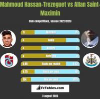 Mahmoud Hassan-Trezeguet vs Allan Saint-Maximin h2h player stats