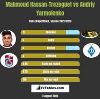 Mahmoud Hassan-Trezeguet vs Andriy Yarmolenko h2h player stats