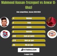 Mahmoud Hassan-Trezeguet vs Anwar El-Ghazi h2h player stats