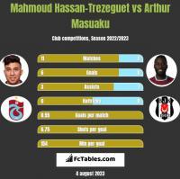 Mahmoud Hassan-Trezeguet vs Arthur Masuaku h2h player stats