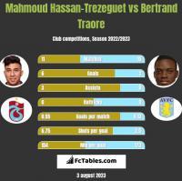 Mahmoud Hassan-Trezeguet vs Bertrand Traore h2h player stats