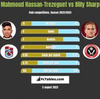 Mahmoud Hassan-Trezeguet vs Billy Sharp h2h player stats