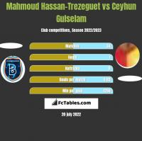 Mahmoud Hassan-Trezeguet vs Ceyhun Gulselam h2h player stats