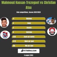 Mahmoud Hassan-Trezeguet vs Christian Atsu h2h player stats
