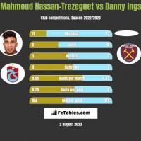 Mahmoud Hassan-Trezeguet vs Danny Ings h2h player stats