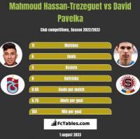 Mahmoud Hassan-Trezeguet vs David Pavelka h2h player stats
